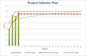 burndown-velocity-graf