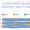 Výsledky ankety o rozšířenosti Agilních metod